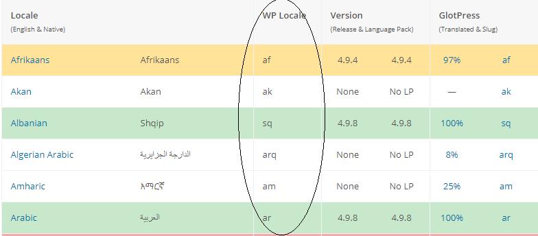language options screenshot in WordPress